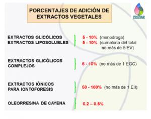 Glicólicos
